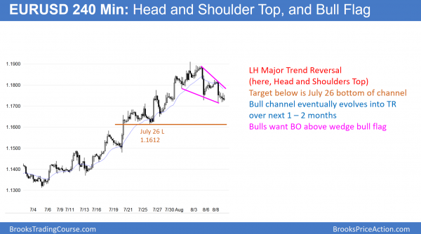 EURUSD Forex head and shoulders top major trend reversal.