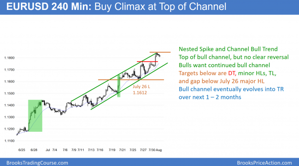EURUSD Forex buy climax at top of channel