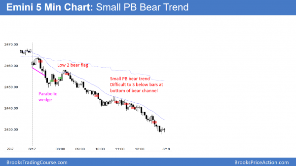 Emini small pullback bear trend day after Trump's comments on nazis and the KKK.