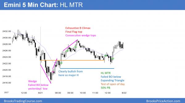 Emini higher low major trend reversal and wedge bottom