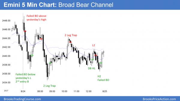 Emini trading range day, 2nd leg traps.
