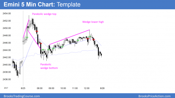 Emini parabolic wedge top and bottom