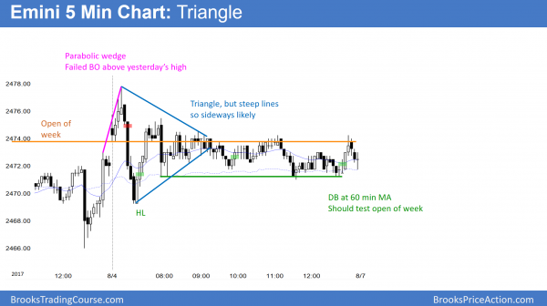 Emini triangle below all time high