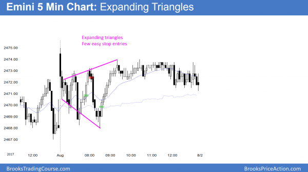 Emini had an expanding triangle day.