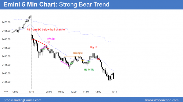 Emini bear trend after Trump and North Korea.