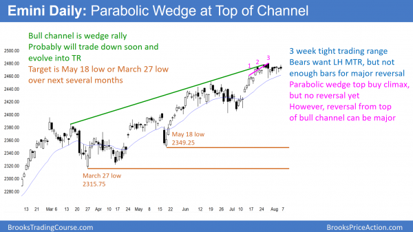 The daily Emini chart is in a bull channel, which is a bear flag.