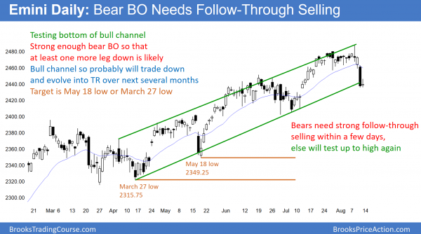 Daily Emini bear trend reversal for 5% correction to 2350