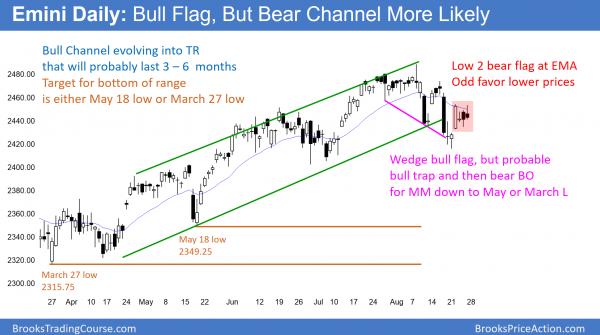 Emini daily chart in bear flag