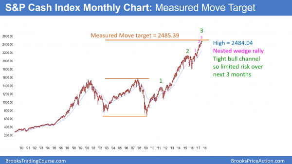 Monthly S&P500 cash index is in buy climax at measured move target.