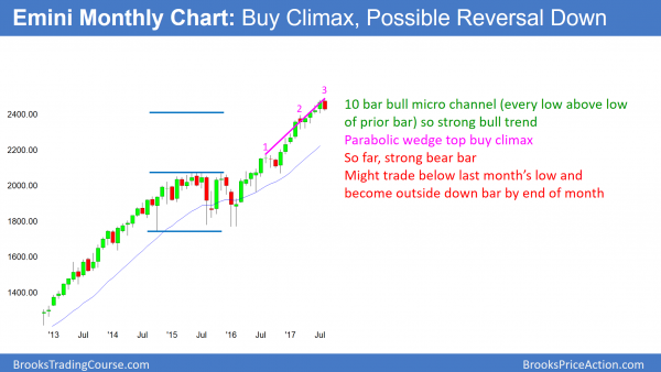 monthly emini parabolic wedge buy climax and possible outside down month.