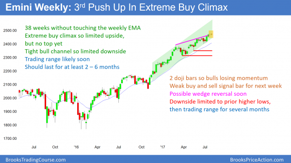 The weekly emini chart is the most overbought that is has been in the 8 year bull trend.