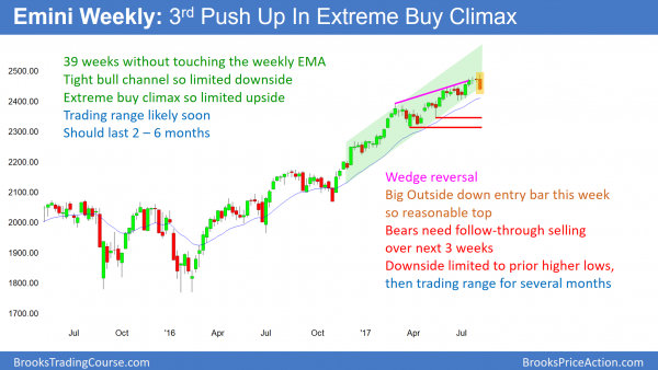 Weekly Emini chart outside down bear trend reversal after buy climax.