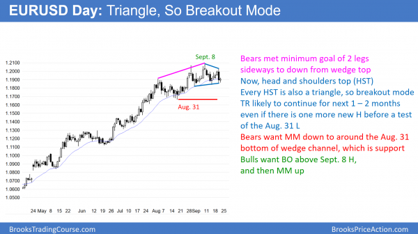 EURUSD triangle and head and shoulders top