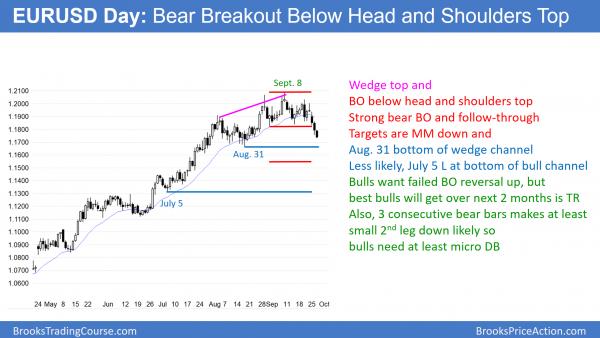 EURUSD Forex breakout below neck line of head and shoulders top now testing major higher low