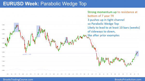 EURUSD Forex parabolic wedge top