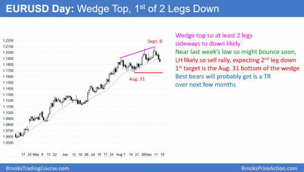 EURUSD Forex wedge top at 1.2000
