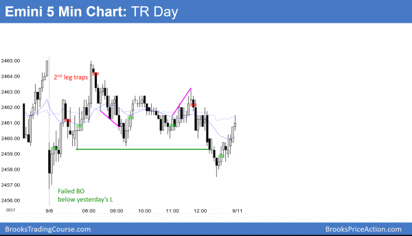 Emini trading range day and limit order market