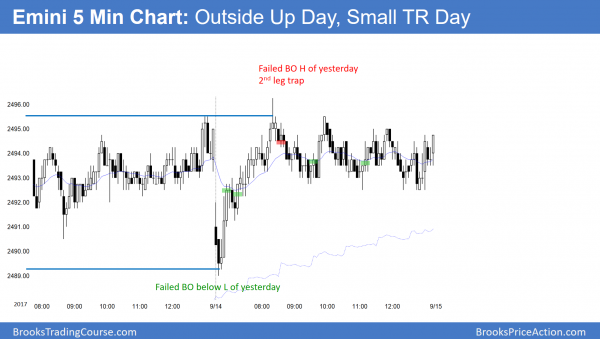 The Emini had an outside up day to a new alltime high, but was a small trading range day.