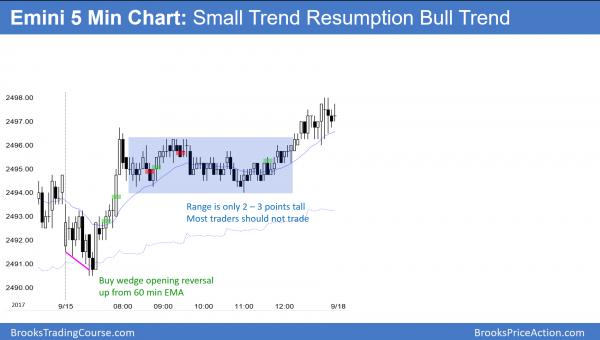 Emini had trend resumption bull trend.