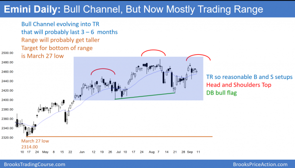 Daily emini has head and shoulders top
