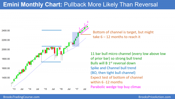 The monthly Emini chart is in a strong bull trend, and a buy  climax.