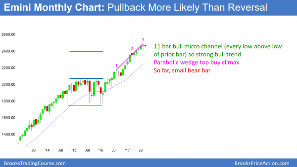 Monthly Emini in strong bull trend