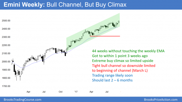 The weekly Emini chart closed at a new high, just below the 2500 bug round number.