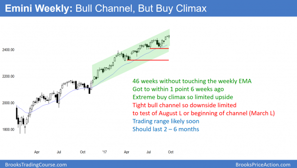 extreme weekly Emini buy climax so odds favor a correction to below 2400