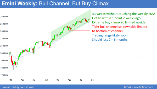 Weekly Emini in buy climax