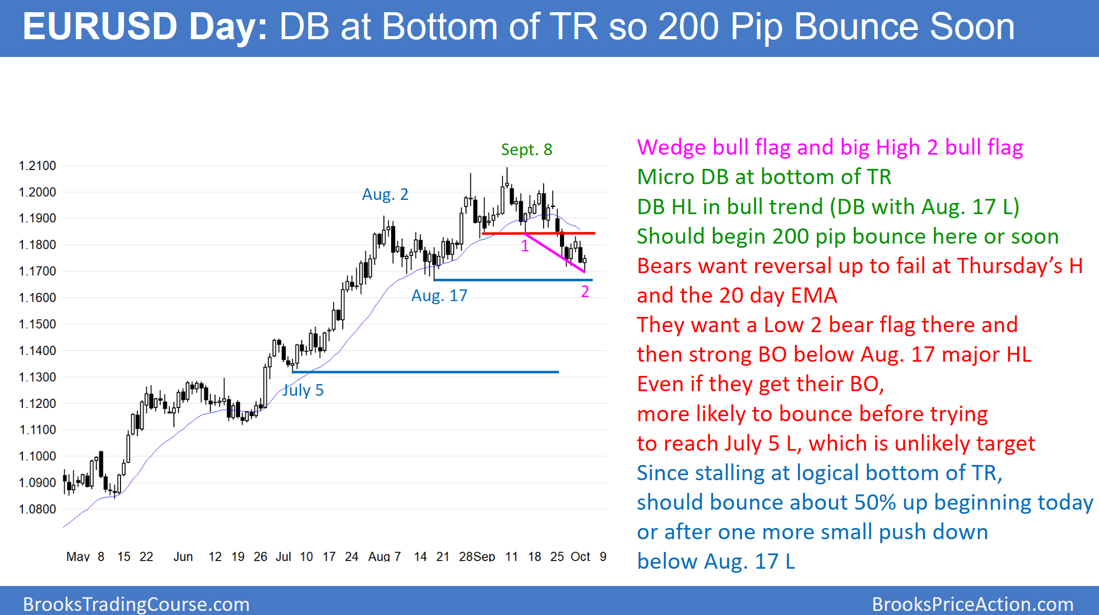 Eurusd trading strategies
