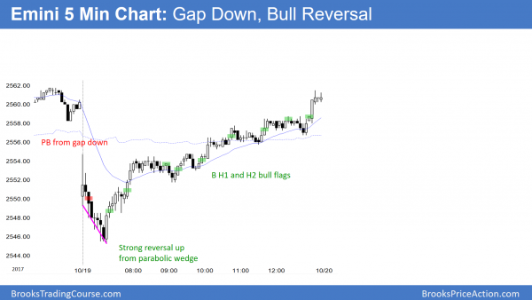 Gap down then big bull reversal day in Emini