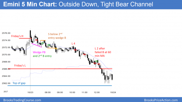 Emini outside down and tight bear channel