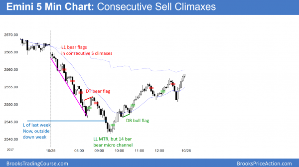Consecutive sell climaxes in Emini and bull reversal up from 20 day EMA.