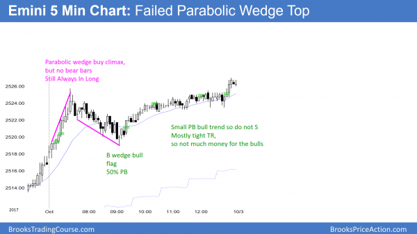 Emini failed parabolic wedge to pat all-time high