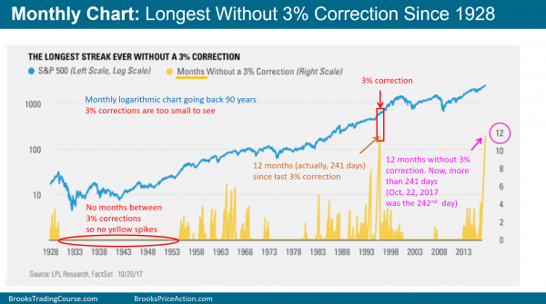 Stock market longest streak 241 days without 3% correction.