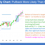 Strong Emini breakout above bull channel after proposed tax reform <br />Emini weekend update: October 7, 2017