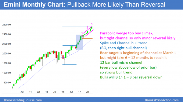 Monthly Emini candlestick chart in 12 bar bull micro channel so buy climax.