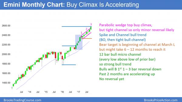 Emini parabolic buy climax is accelerating up