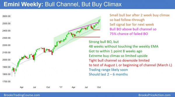 emini weekly candle stick chart in extreme buy climax