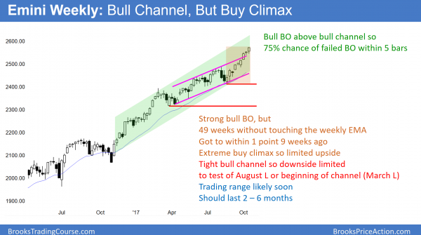 emini parabolic wedge buy climax that has not touched it 20 week ema for 49 weeks.
