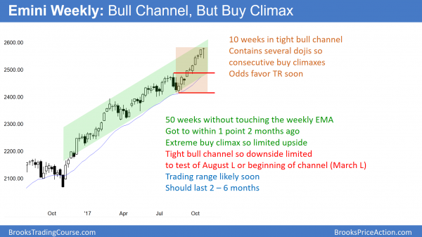 Weekly Emini chart in extreme buy climax without touching its 20 week EMA for 50 weeks.