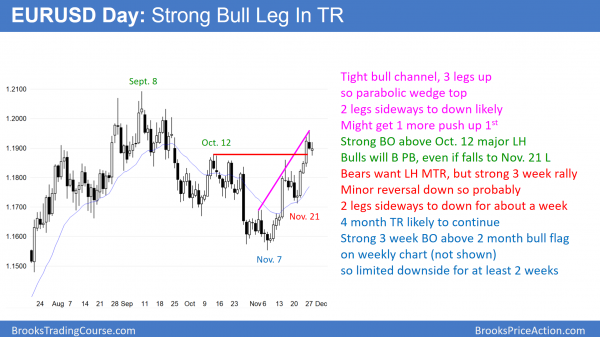 EURUSD daily chart has parabolic wedge rally and breakout above bull flag.