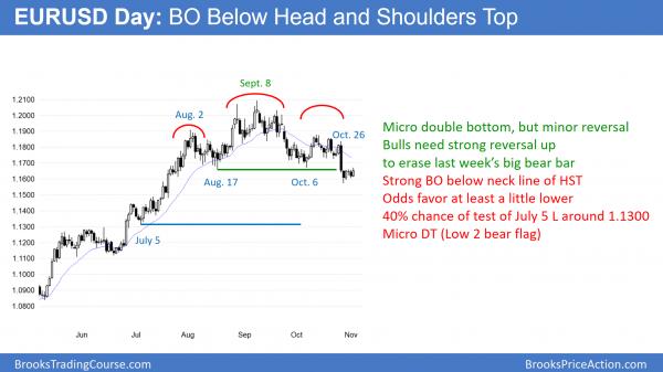 EURUSD forex chart has head and shoulders top and big High 2 bull flag.