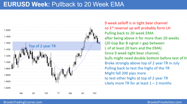 EURUSD weekly chart in bull flag before Trump's tax reform and tax cut vote in Congress