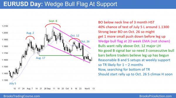 EURUSD Forex head and shoulders top and wedge bull flag