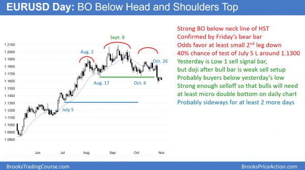 EURUSD forex bear flag after head and shoulders top major trend reversal and before FOMC interest rate announcement.