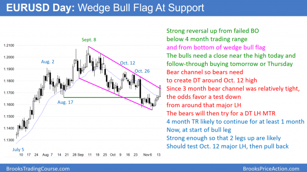 EURUSD Forex wedge bull flag and failed breakout below head and shoulders top.