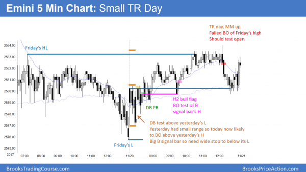 Emini trading range day before tax cut vote.