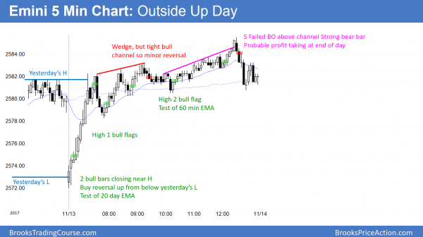Emini outside up day and wedge top