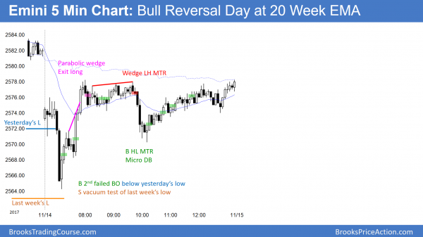 Emini sell vacuum test of last week's low and then bull trend reversal day
